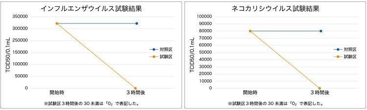 株式会社 食環境衛生研究所 試験報告書より抜粋 処理条件:約3300CT